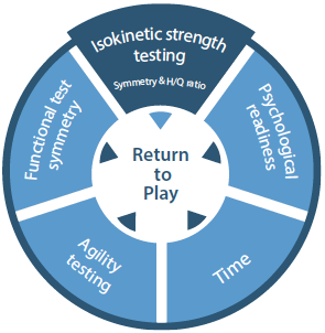 ACL Return-to-Play Criteria