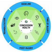 Concussion Health Summit